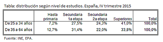Tabla: distribución según nivel de estudios. España, IV trimestre 2015