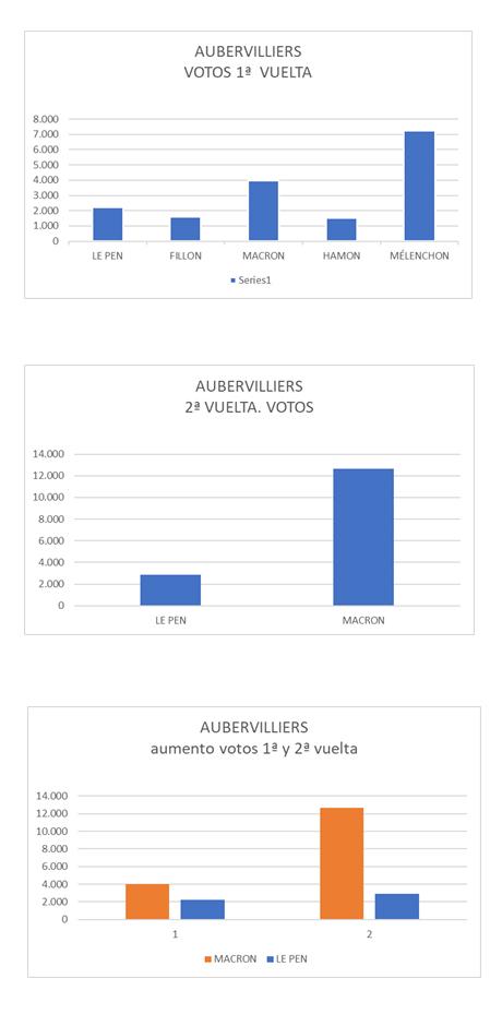 Resultados en la localidad de Aubervilliers en las pasadas elecciones presidenciales